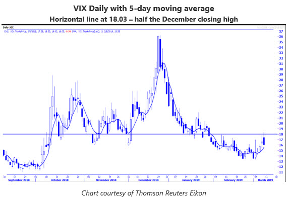 VIX chart MMO March 11