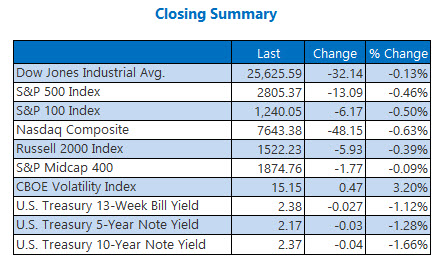 Closing Indexes March 27