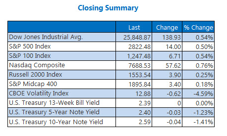 Closing Indexes Summary 315
