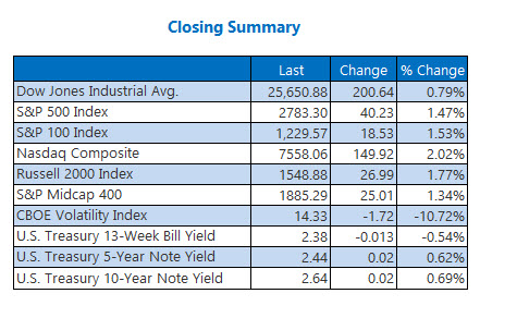 Closing Indexes Summary March 11
