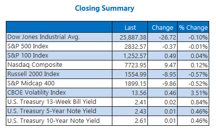 Closing Indexes Summary March 19