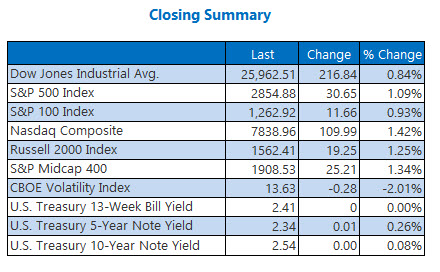Closing Indexes Summary March 21