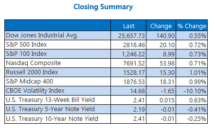 Closing Indexes Summary March 26