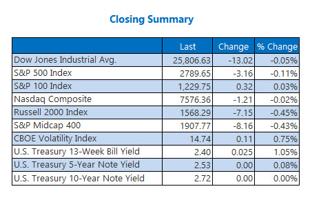 Closing Indexes Summary March 5