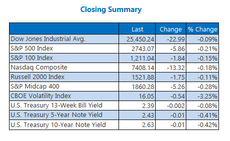 Closing Indexes Summary March 8