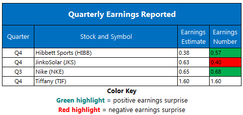 Corporate Earnings Chart March 22
