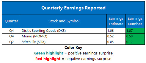 Corporate Earnings March 12