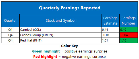 Corporate Earnings March 26