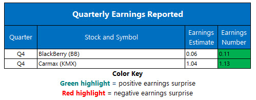 corporate earnings march 29