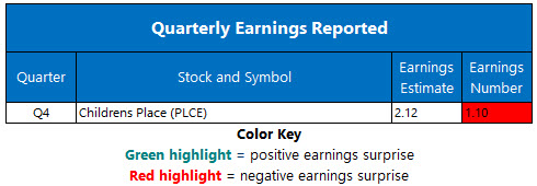 Corporate Earnings March 4