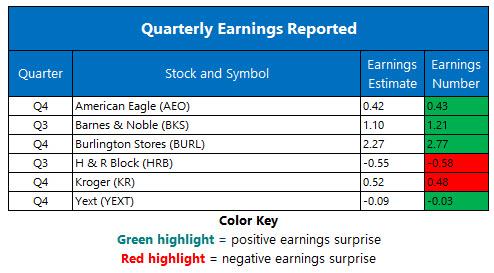 Corporate Earnings March 7