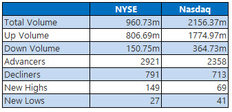 NYSE and Nasdaq Stats March 11