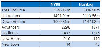 NYSE and Nasdaq Stats March 15