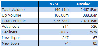 NYSE and Nasdaq Stats March 22