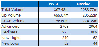 NYSE and Nasdaq Stats March 26
