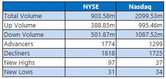 NYSE and Nasdaq Stats March 5