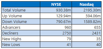 NYSE and Nasdaq Stats March 6