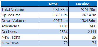 NYSE and Nasdaq Stats March 7