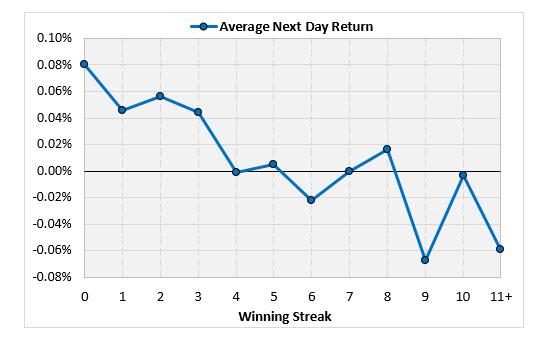 average next day 1