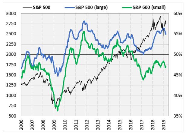 sp 500 chart 1