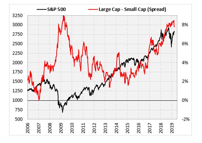 sp 500 index 2