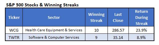 winning spx stocks new