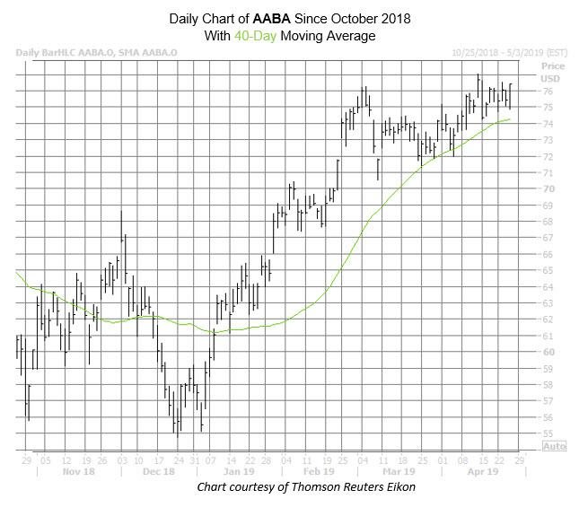 AABA Chart Apr 25