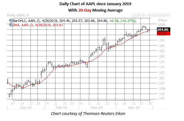 apple stock daily price chart on april 29