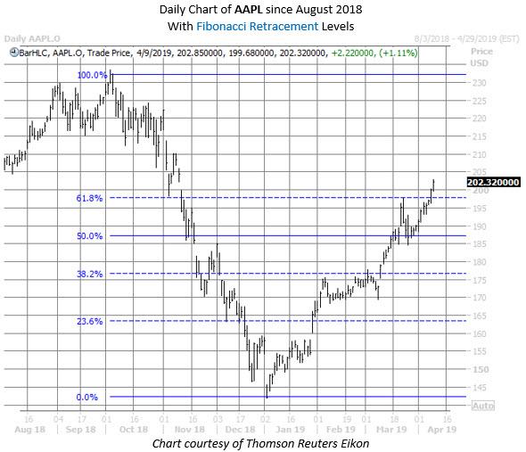 aapl stock chart april 9