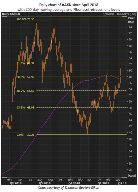 aaxn stock chart