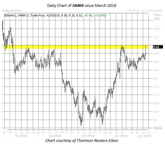 AMKR stock chart april 24