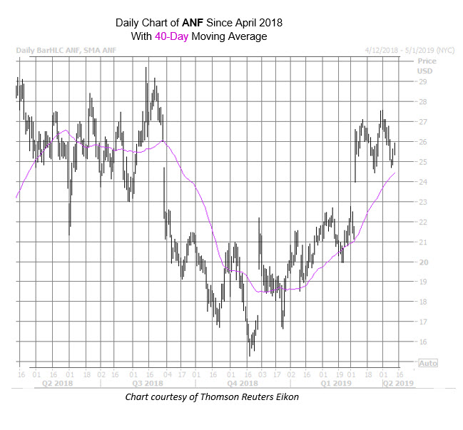 ANF Chart Apr 11