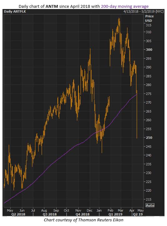 antm stock price
