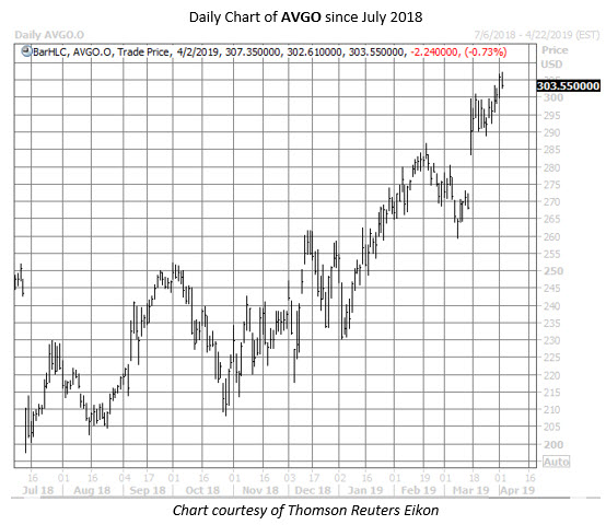 AVGO stock chart april 2