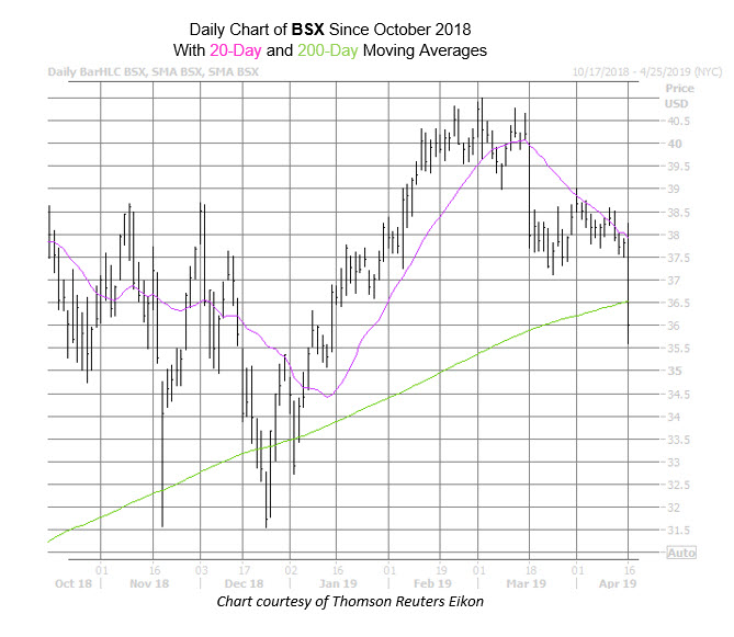 BSX Chart Apr 16