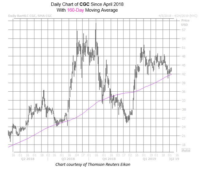 CGC Chart Apr 4