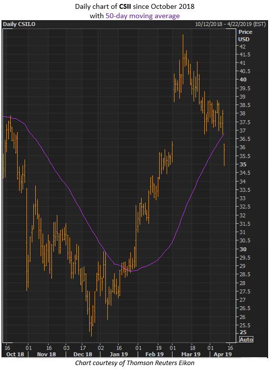 csii stock price