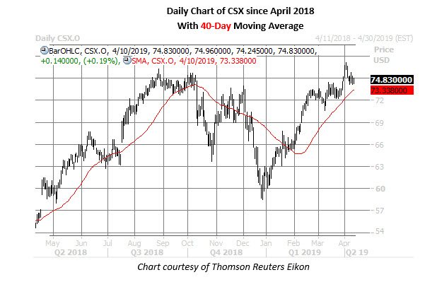 csx corp price chart april 18