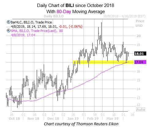 Daily BILI with 80MA Since Oct With Highlightr