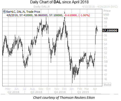 Daily DAL Since April 2018