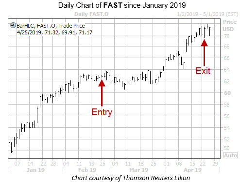 Daily FAST with Entry Exit Dates