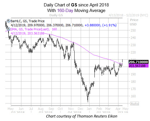 Daily GS Since April with 160MA