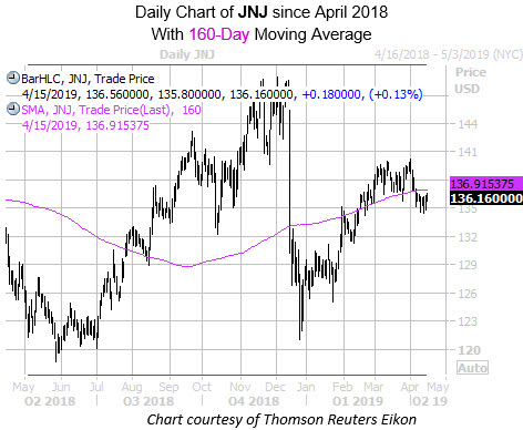 Daily JNJ with 160MA SInce April