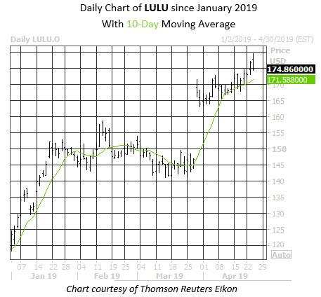 Daily Stock Chart LULU
