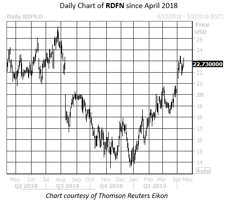 Daily Stock Chart RDFN