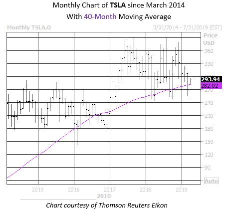 Daily Stock Chart TSLA