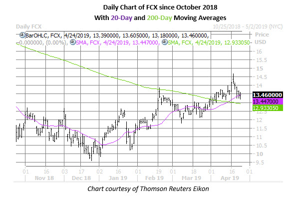fcx stock chart on april 24