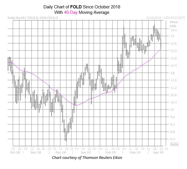 FOLD Chart Apr 15