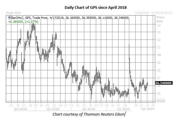 gap stock daily chart april 17