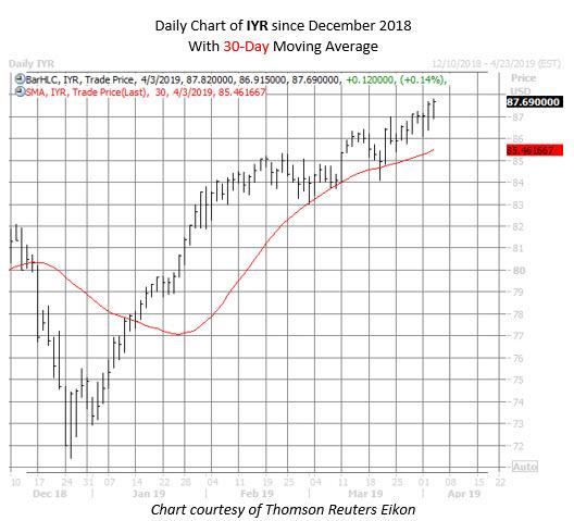 IYR ETF chart april 3